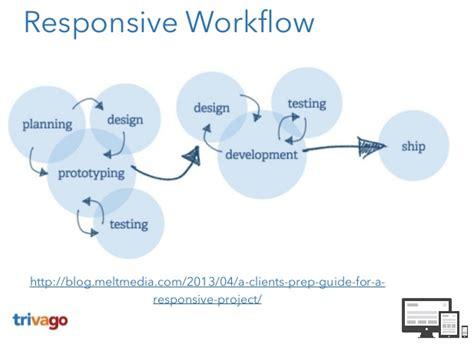 responsive workflow responsive webdesign was nicht passt wird responsive