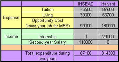 Insead Mba Cost by Graphotatic Insead Vs Harvard