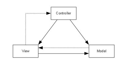 mvc pattern adalah tutorial membuat aplikasi sederhana crud dengan konsep mvc