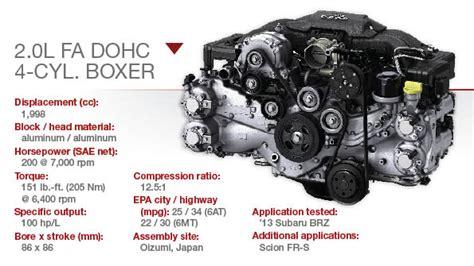 subaru boxer engine dimensions subaru 2 0l fa dohc h 4 boxer technology content from
