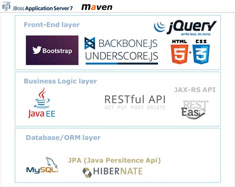 backbone js layout manager a sle web application with twitter bootstrap backbone