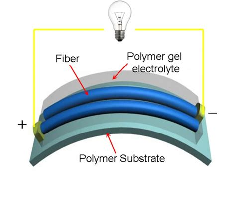graphene capacitor graphene and carbon nanotubes combined to create
