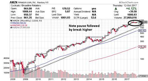 penance 1 in amazon chart amazon stock nasdaq amzn chart shows bullish pattern