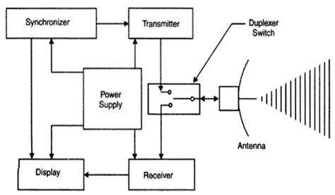 pulse radar block diagram the wiring diagram