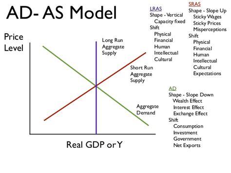aggregate demand aggregate supply diagram ch 34 aggregate demand and aggregate supply
