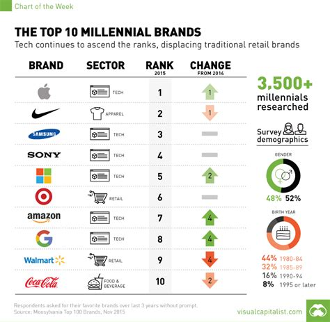 best brand the top 10 millennial brands chart