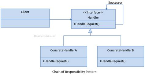 adapter pattern dot net tricks chain of responsibility design pattern c