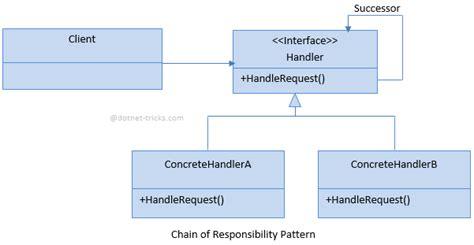 adapter design pattern dot net tricks chain of responsibility design pattern c