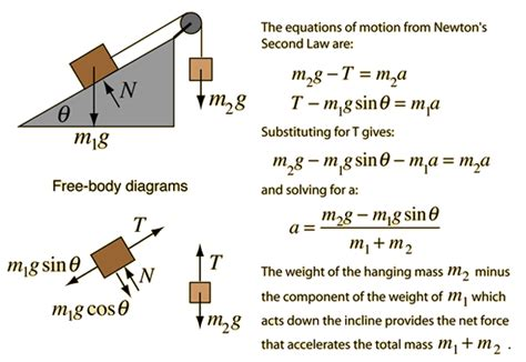 Physics Incline by Inclined Plane Blocks Mcat Inclined