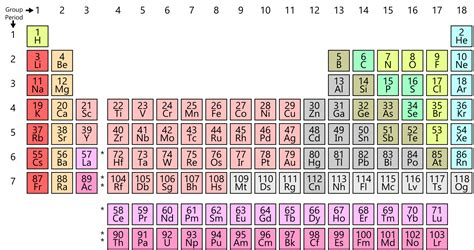Elements Table by Periodic Table Lengkap
