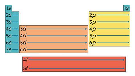 printable periodic table with orbital blocks chemistry
