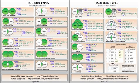 sql server update inner join tsql join types poster version 4 steve stedman