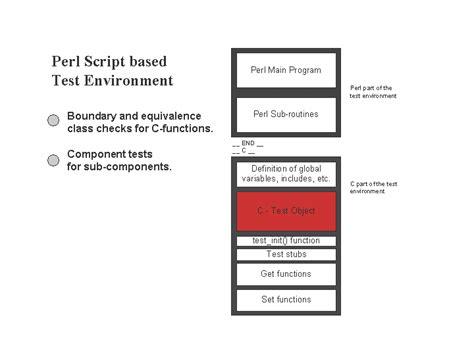 perl script template software module tests