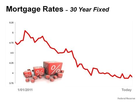 Honda Federal Credit Union Mortgage Rates 30 Years Mortgage Rates