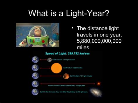 Distance Light Travels In One Year by What Is A