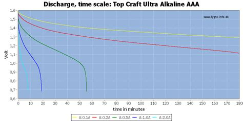 Aldo T66 By Dk Cell test of top craft ultra alkaline aaa