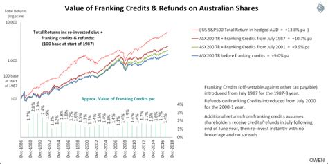 Franking Credit Formula Australia impact on returns from loss of excess franking cuffelinks