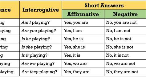 preguntas con wh negativas easy english presente continuo present continuous