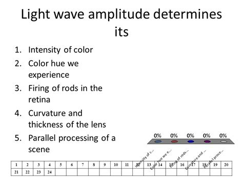 What Determines The Color Of Light by The Eye Ppt