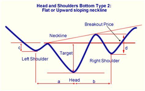 pattern formation algorithms how we find head shoulders bottom stocks
