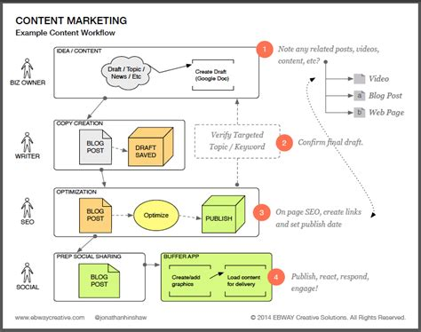 content workflow content marketing how to guides ebway creative