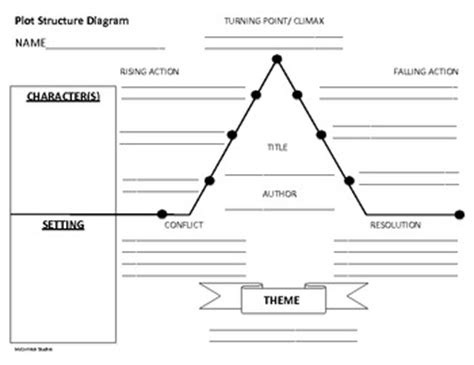 how to fill out a plot diagram plot structure diagram by mccormick studio teachers pay