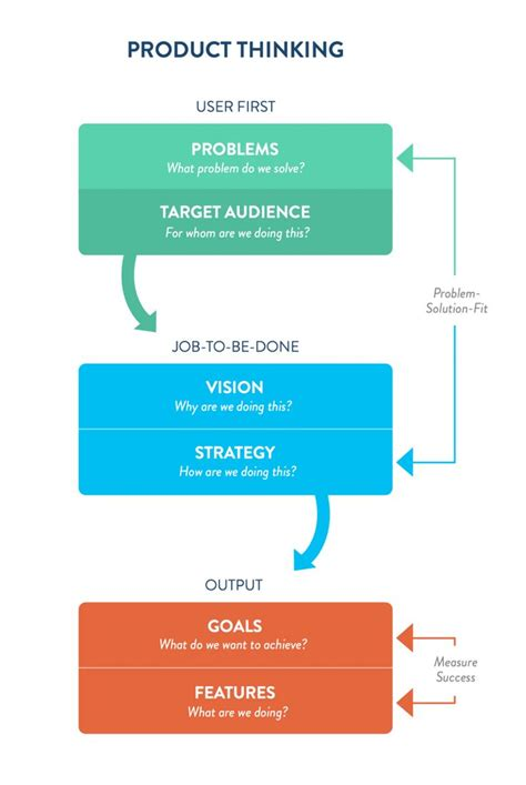 design thinking business analysis 7 best business images on pinterest a business maps and