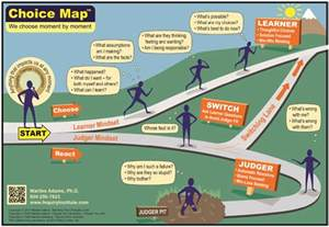 Inquiry institute choice map choose the learner mindset over the