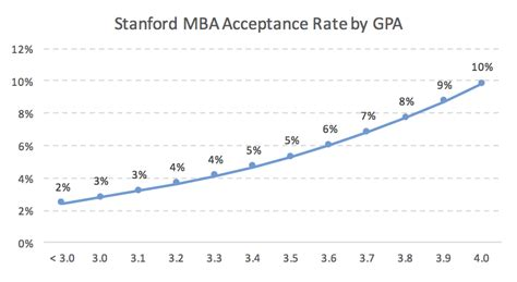 Mba 3 3 Gpa by Stanford Mba Acceptance Rate Analysis Mba Data Guru