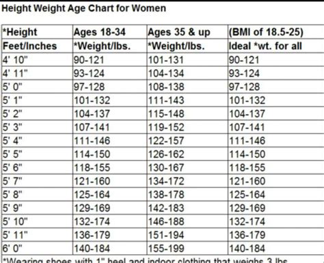height and weight table height weight age chart for women diet pinterest