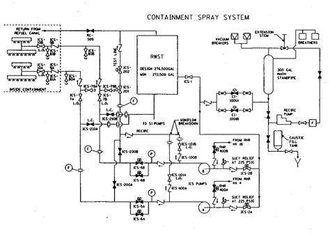 drawing systems nuclear power plant containment pressure systems