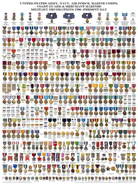 military badges and rank medals of america military awards and decorations chart iron blog