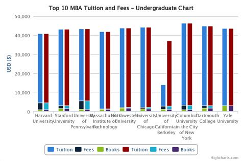 Of Chicago Mba Tuition Cost by Top 10 Mba Comparison Tuition And Living Costs
