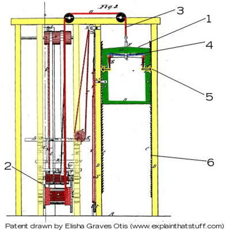 Home Plans With Elevators what is the function of a pulley in a elevator