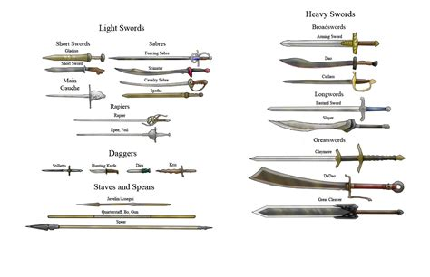 Weapon Diagram Opengameart Org
