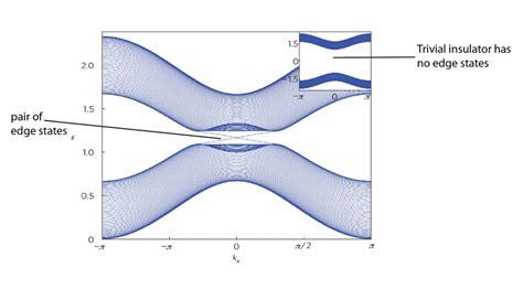 quantum design hall effect quantum hall effect and topological insulators joint