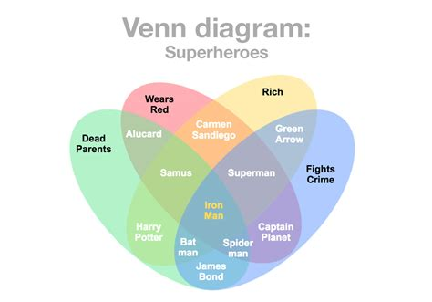 venn diagram maker math gallery how to guide and refrence