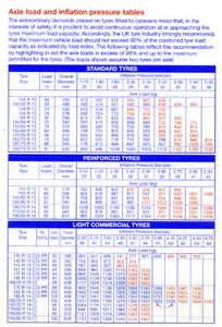Car Tyre Pressure Chart Tyre Pressures Ukcsite Co Uk Caravans And Caravanning