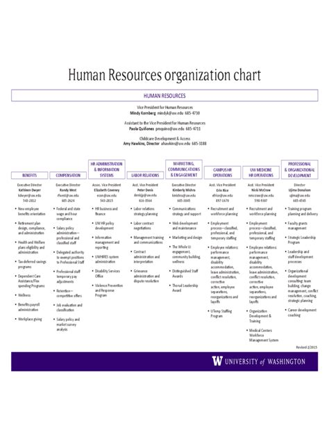 human resources template human resources organizational chart 6 free templates in