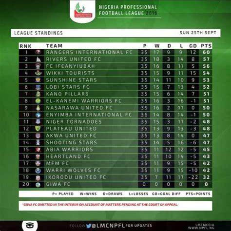 Football League Tables by League Table Nigeria Professional Football League As Of