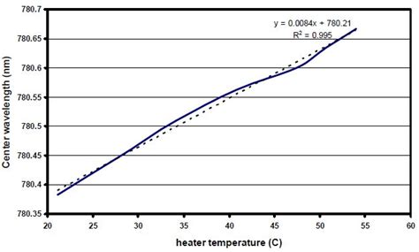 temperature coefficient of diode forward voltage narrow line tunable high power laser source for diode pumped alkali lasers