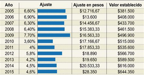 salario minimo legal vigente colombia2016 salario legal vigente colombia 2016 salario legal