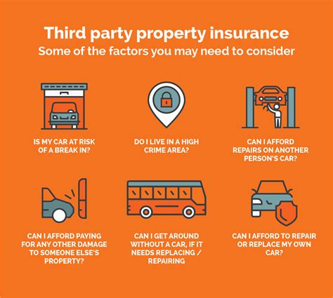 Compare 3rd Property Car Insurance by Third Car Insurance 3rd Insurance With Iselect