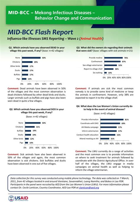 ppt mid bcc flash report powerpoint presentation id
