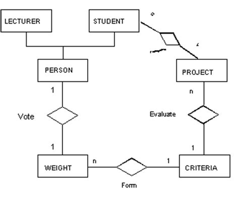 conceptual design adalah group decision support system for problem based learning