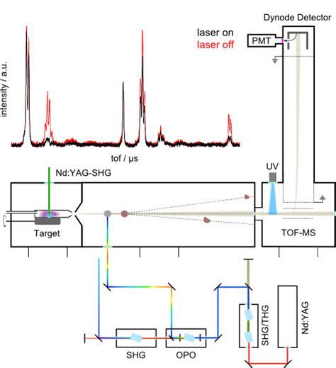 Laser Spectroscopy laser spectroscopy anorganische und physikalische chemie