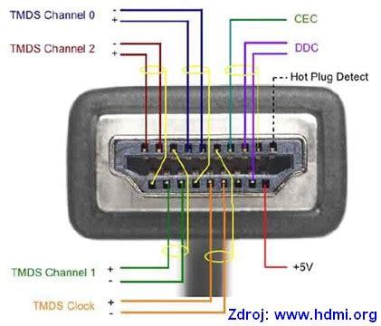 i2s termination resistor nen 237 hdmi jako hdmi digilidi cz