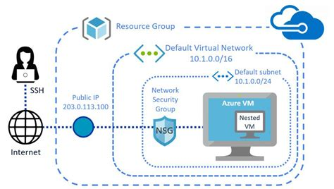 Create a nested virtual machine in a Microsoft Azure Linux VM   Open Source Routing and Network