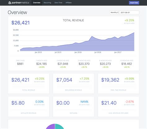 Shopify Themes Revenue | partner metrics for shopify by forsbergplustwo