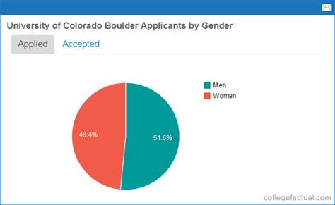 Acceptance Rate To Of Colorado Mba Program by Of Colorado Boulder Admissions Statistics